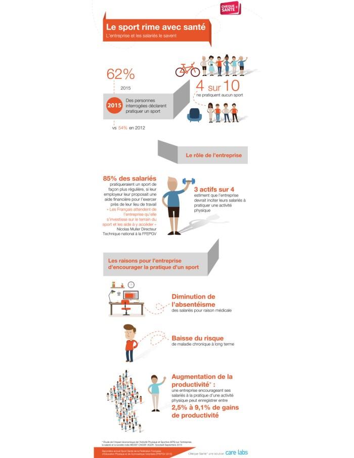 Chiffres sur le sport en entreprise
